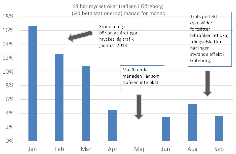 Trafikökning procent jan-sep 2014